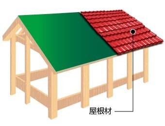 屋根材骨組み