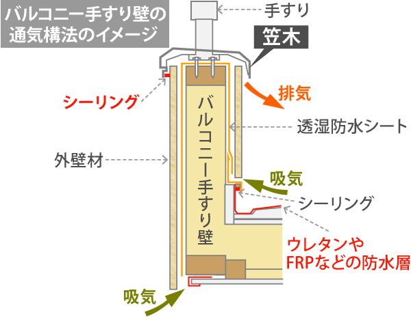 バルコニー手すり壁の 通気構法のイメージ図