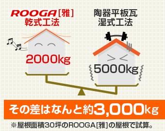 一般的な瓦屋根と比べ約3000kgの軽量化