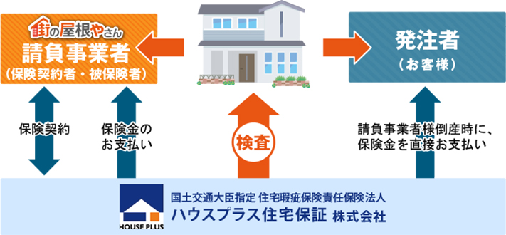 ハウスプラス住宅保証の請負契約