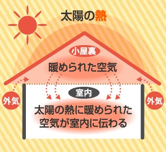 太陽の熱に暖められた小屋裏の空気が室内に伝わることで2階の部屋は暑くなります
